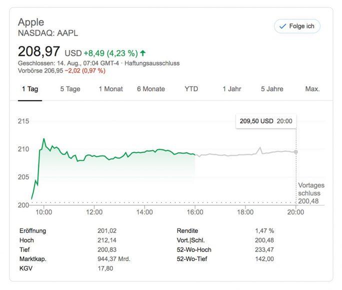 Trum verschiebt Zölle auf Smartphones und Notebooks, Apple-Aktie steigt (Screenshot: ZDNet.de)
