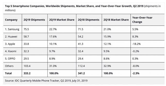 Smartphonemarkt 2019 (Tabelle: IDC)