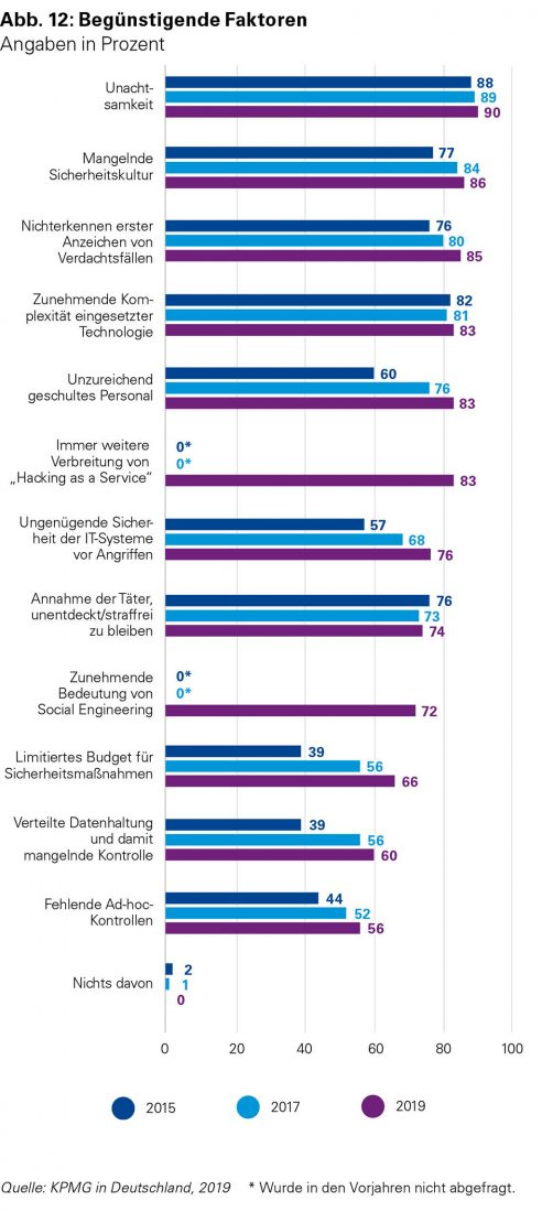eCrime Studie 2019: Begünstigende Faktoren (Grafik: KPMG)