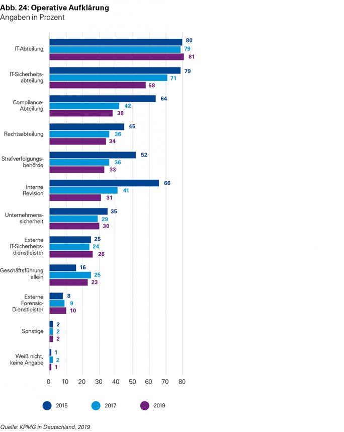 eCrime Studie 2019: Operatice Aufklärung (Grafik: KPMG).