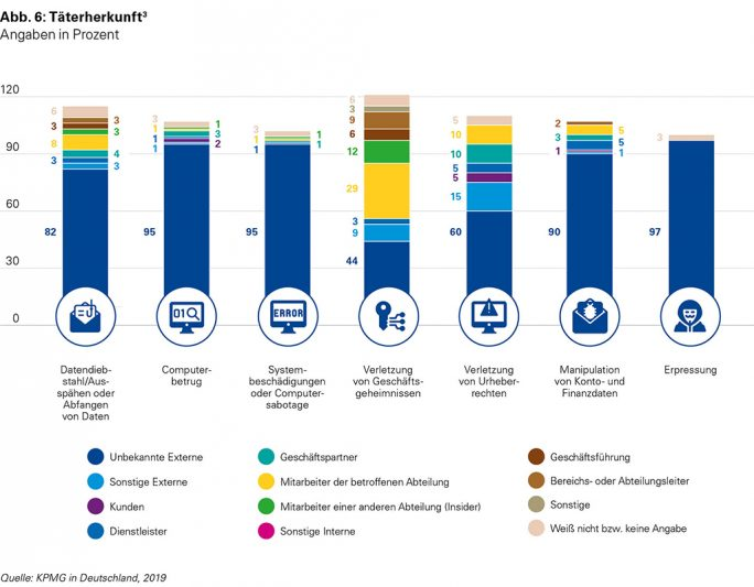 eCrime Studie 2019: Täterherkunft (Grafik: KPMG).