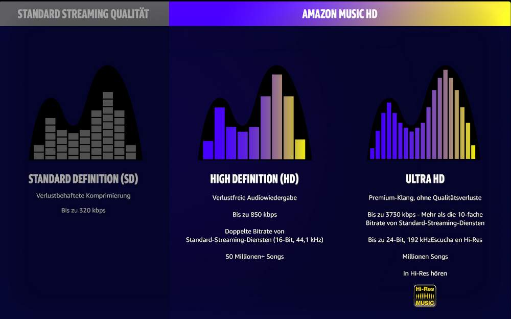 Amazon Music bietet ab sofort Hi-Res-Audio-Streaming