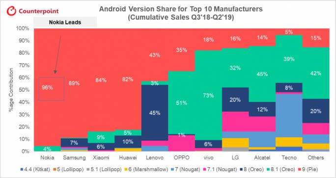 Meistverkaufte Smartphones nach Herseller und Android-Update (Bild: Counterpoint Research).