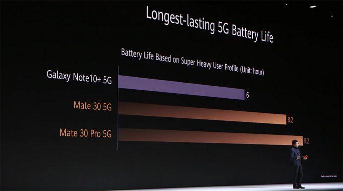Huawei Mate 30 Pro: 5G-Batterielaufzeit (Screenshot: ZDNet.de)