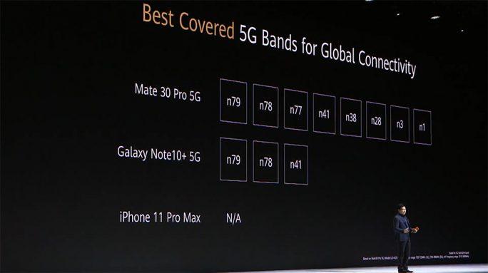 Huawei Mate 30 Pro: 5G-Support (Screenshot: ZDNet.de)