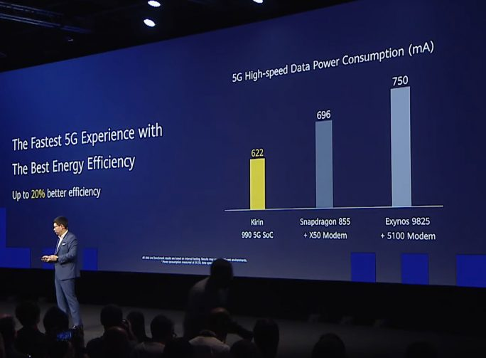 Kirin 990 5G: Leistungsaufnahme (Screenshot: ZDNet.de)