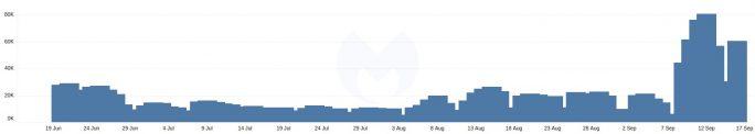 Vor wenigen Tagen registrierte Malwarebytes einen erhöhten Traffic zu Emotet-Command und Control Servern (Bild: Malwarebytes)