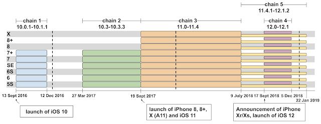 Project Zero: iOS-Schwachstellen (Bild: Google)