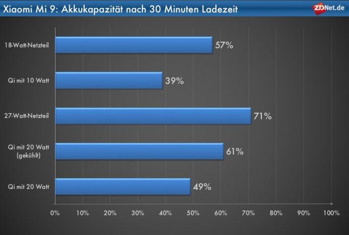 Xiaomi Mi 9: Akkukapazität nach 30 Minuten Ladezeit (Grafik: ZDNet.de)