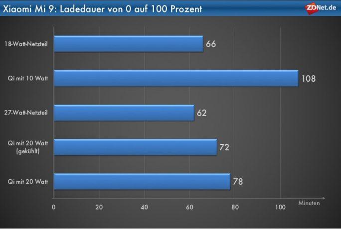 Xiaomi Mi 9: Ladedauer von 0 auf 100 Prozent (Grafik: ZDNet.de)