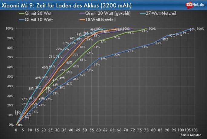 Xiaomi Mi 9. Ladeverlaufskurven von 0 auf 100 Prozent (Grafik: ZDNet.de)