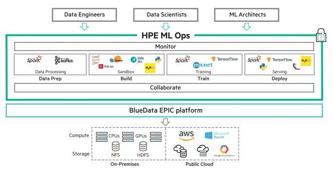 HPE ML Ops (Bild: HPE)