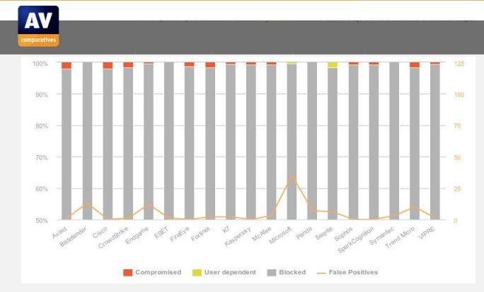AV-Comparatives: Business-Security-Lösungen im Test (Bild: AV-Comparatives)