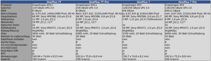 OnePlus 7T OnePlus 7: Spezifikationen (Tabelle: ZDNet.de)