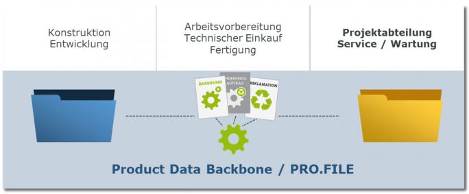 Die Digitalisierungsplattform PRO.FILE – ein PLM-System, das Informationen aus CAD und ERP gleichermaßen integriert. (Bild: PROCAD)