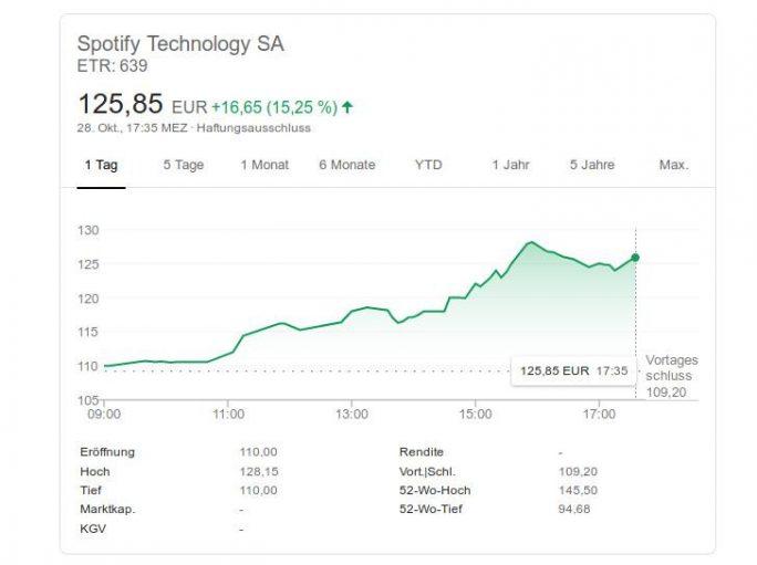 Spotify: Aktie steigt nach positiven Quartalszahlen (Screenshot: ZDNet.de).