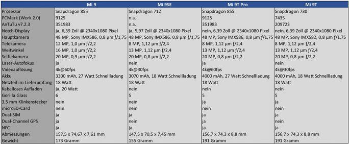 Technische Daten: Mi 9, Mi 9SE, Mi 9T Pro, Mi 9T (Tabelle: ZDNet.de)