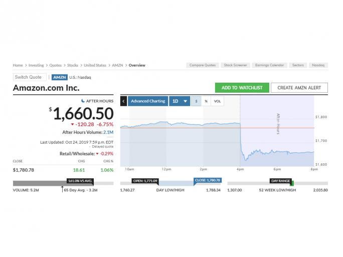 Aktienkurs Amazon (Bild: MarketWacht)
