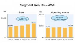 AWS Umsatz und operativer Gewinn Q3 2019 (Bilid: Amazon)
