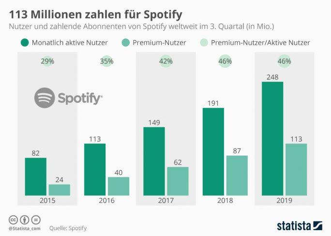 Spotify: Monatliche Nutzer und Premium-Abonnenten (Grafik: Statista).