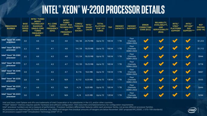 Xeon W-2200 (Bild: Intel)