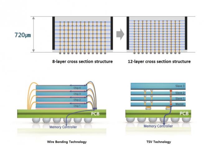 12-Layer Through Silicon Via (Bild: Samsung)