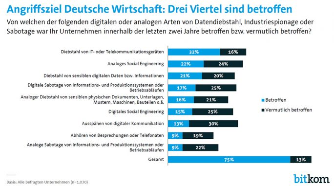 Bitkom: Angriffsziel Deutsche Wirtschaft (Grafik: Bitkom)