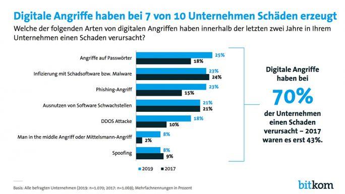 Bitkom: Angriffsziel Deutsche Wirtschaft: Schadentyp (Grafik: Bitkom)