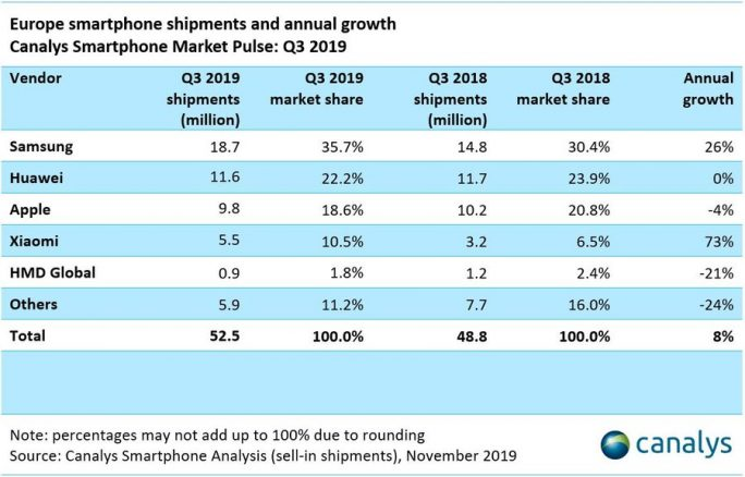 Canalys: Smartphonemarkt Q3-2019 in Europa (Bild: Canalys)