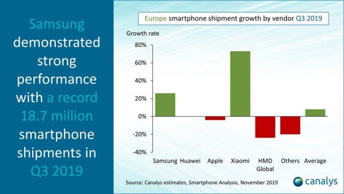 Smartphonemarkt in Europa: Nur Samsung und Xiaomi wachsen in Q3-2019 (Bild: Canalys)