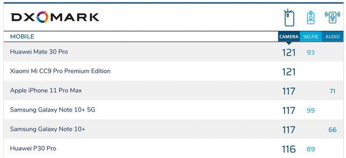 DxOMark: Gesamtergebnis (Screenshot: ZDNet.de)