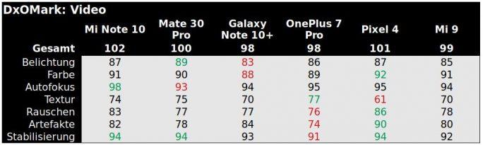 DxOMark: Video-Ergebnis (Tabelle: ZDNet.de)