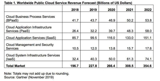Gartner: Public Cloud wächst 2020 um 17 Prozent (Tabelle: Gartner).