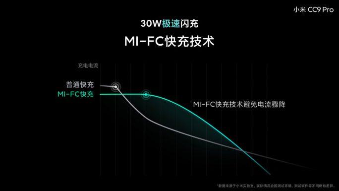 Mi Note 10: Effizienteres Laden (Bild: Xiaomi)