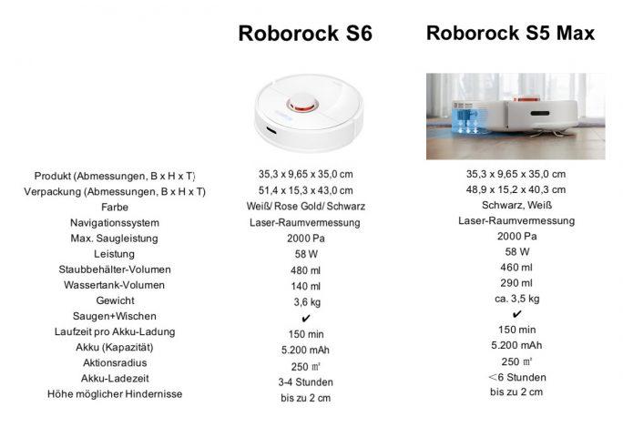 Technische Daten: Roborock S5 Max im Vergleich zum S6 (Tabelle: Roborock)