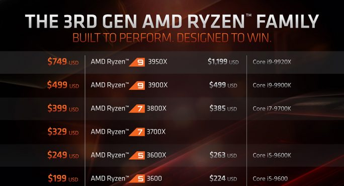 Ryzen 3rd Generation: Ryzen 9 3950X (Screenshot: ZDNet.de)