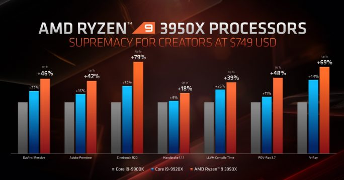 Ryzen 9 3950X: Performance (Screenshot: ZDNet.de)