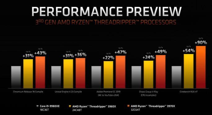 Performance: Threadripper 2960X und 2970X im Vergleich zu Intel Core i9-9980X (Bild: AMD)