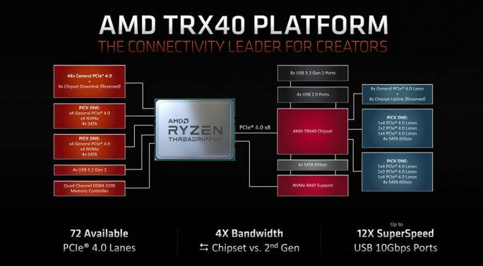 Threadripper: TRX40-Chipsatz mit Sockel sTRX4 (Bild: AMD)