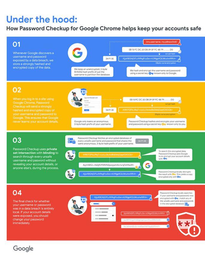Chrome integriert Password-Überprüfung (Bild: Google)