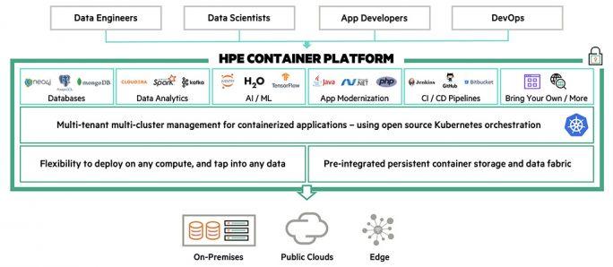 HPE Container Platform ermöglicht, auch ältere Hadoop-, Kafka-, Spark- oder Ansible-Applikationen ohne Rearchitecting in Containerinfrastrukturen zu verlagern (Bild: HPE)