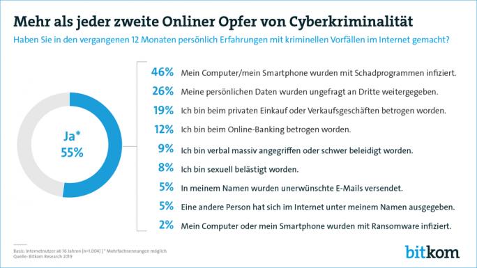 Bitkom: Mehr als jeder zweite Onliner Opfer von Cyberkriminalität (Grafik: Bitkom)