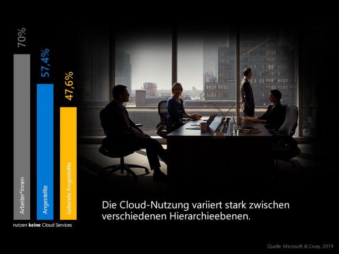 Cloud-Nutzung variiert sehr stark (Bild: Microsoft)