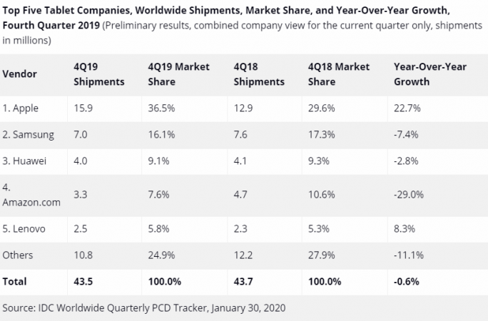 Tabletmarkt 4. Quartal 2019 (Bild: IDC)