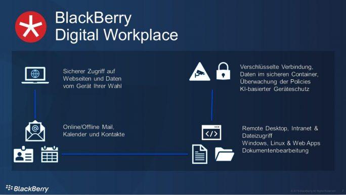 BackBerry Digital Workplace (Grafik: BlackBerry)