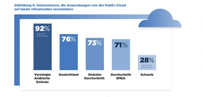 Deutsche Anwender sind hinsichtlich der Implementierung von Apps in der Public Cloud kritischer als andere: 76 Prozent wollen bestimmte Apps von der Public Cloud zurück auf On-Prem-Infrastruktur verschieben (Grafik: Nutanix).