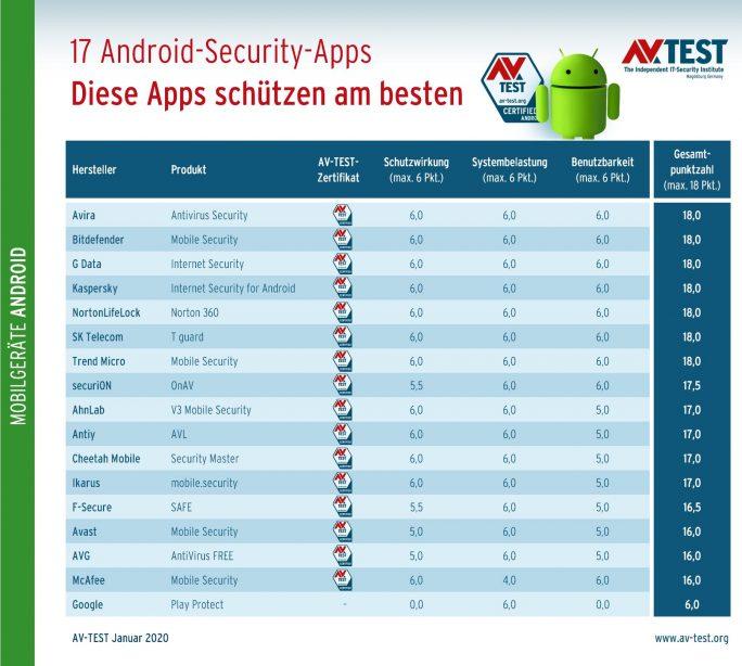AV-Test: Android-Sicherheitslösungen im Test (Grafik: AV-Test)