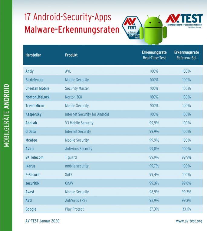 AV-Test: Android-Sicherheitslösungen im Test: Erkennungsleistung (Grafik: AV-Test)