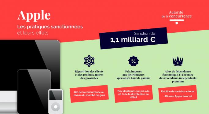 Apple kassiert in Frankreich Milliardenstrafe (Bild: Autorité de la Concurrence)