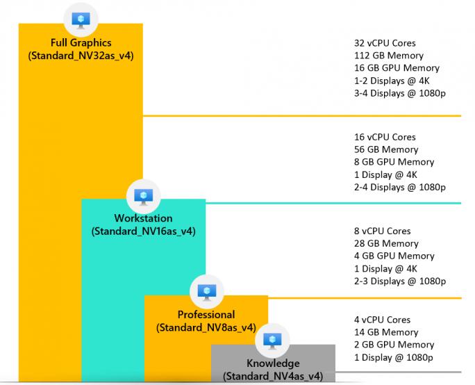 Azure-VMs (Bild: Microsoft)